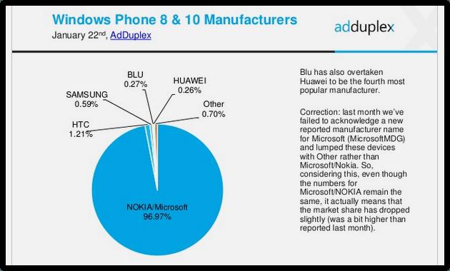 Windows Phone new Statistics (1)