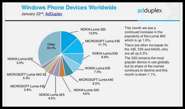 Windows Phone new Statistics (2)