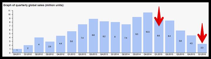 Lumia sales by quarter