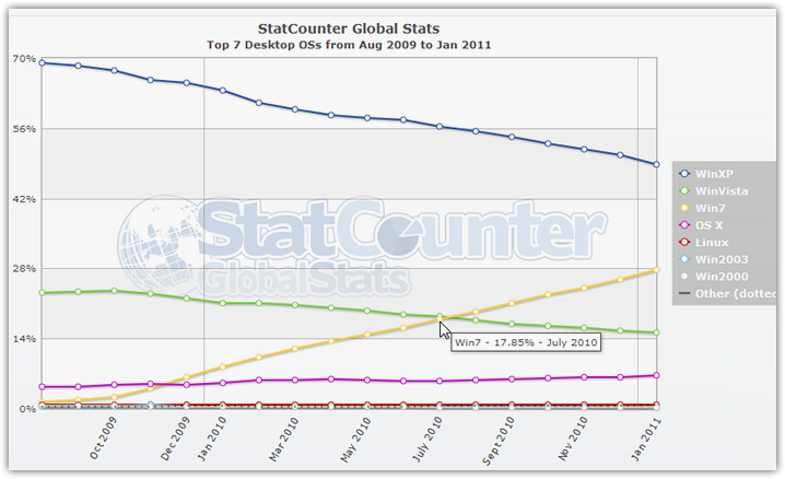 Operating systems Statistics (1)