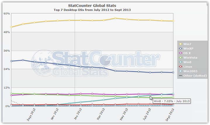 Operating systems Statistics (2)