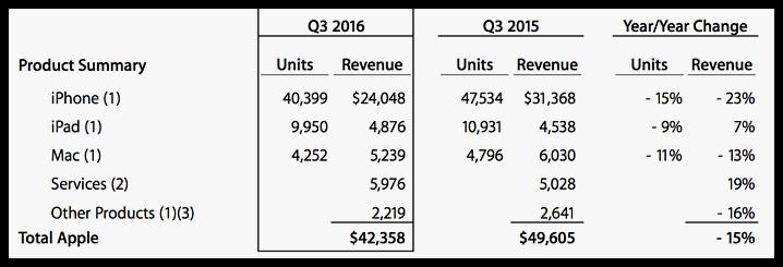 Apple Q3 2016 Results (2)