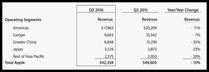 Apple Q3 2016 Results