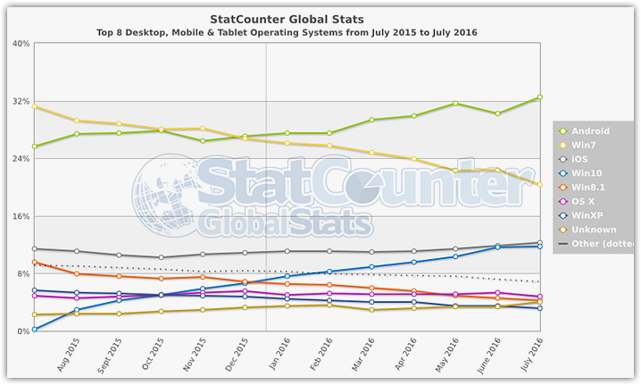 Popularity of operating systems (8)