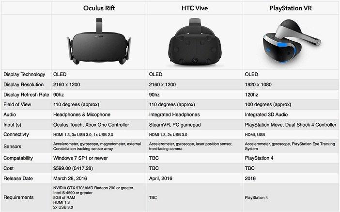 PS VR против Vive против Oculus разница характеристик