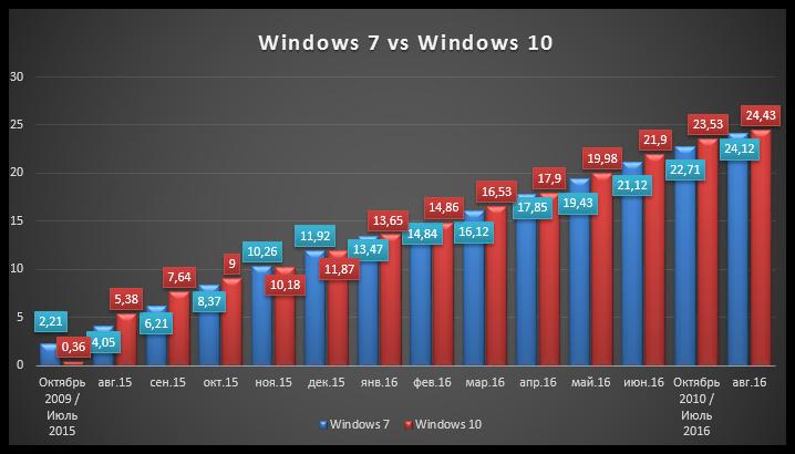 Windows 10 Update (3)