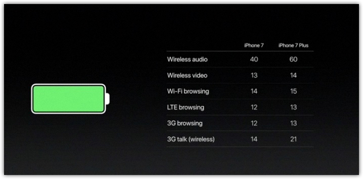 iphone-7-battery-life