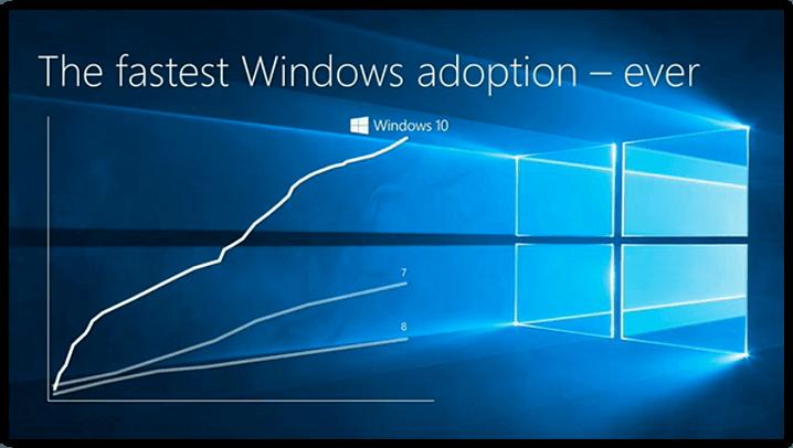 operating-system-microsoft-windows-10-statistics-2
