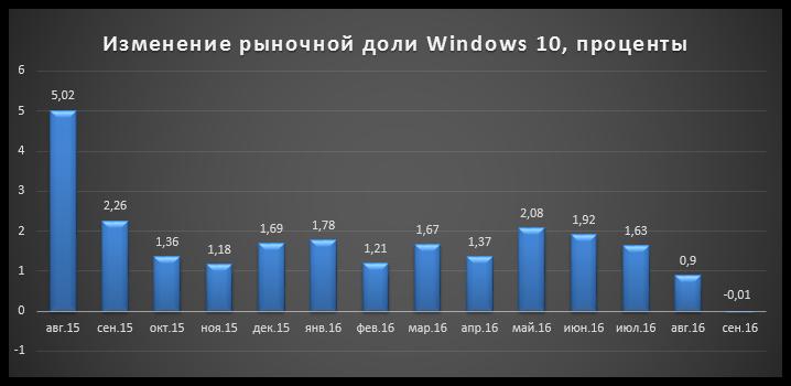 operating-system-microsoft-windows-10-statistics-3