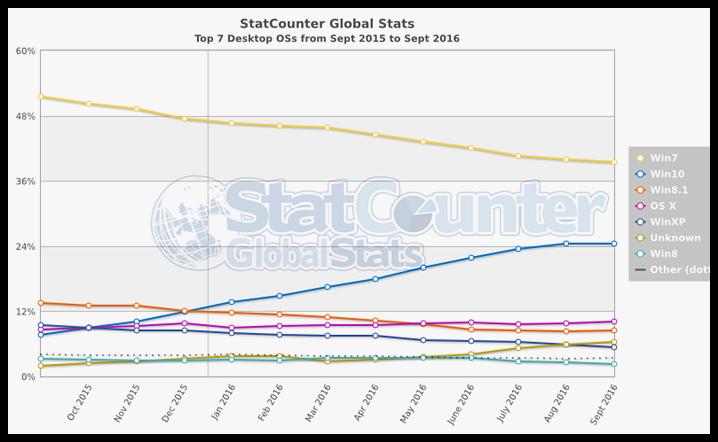 operating-system-statistics-september-2016-desktop-2