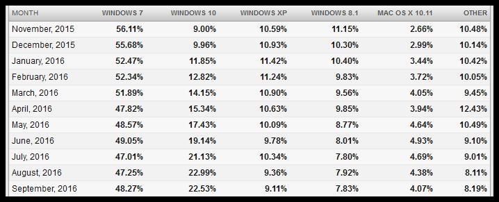 operating-system-statistics-september-2016-desktop-3-net-applications