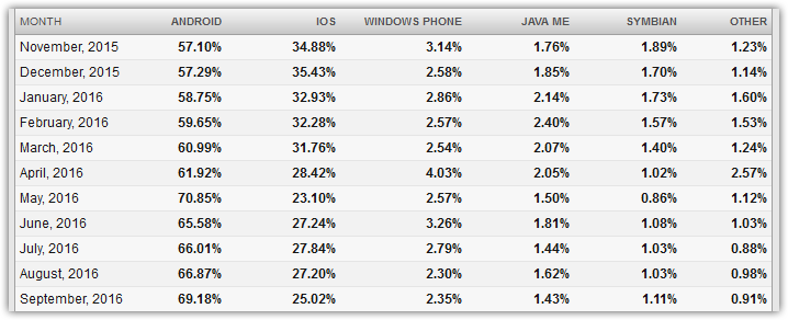 operating-system-statistics-september-2016-mobile-and-tablet-1-net-applications