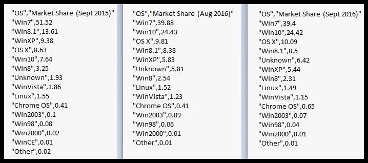 operating-system-statistics-september-2016-vs-september-2015-desktop
