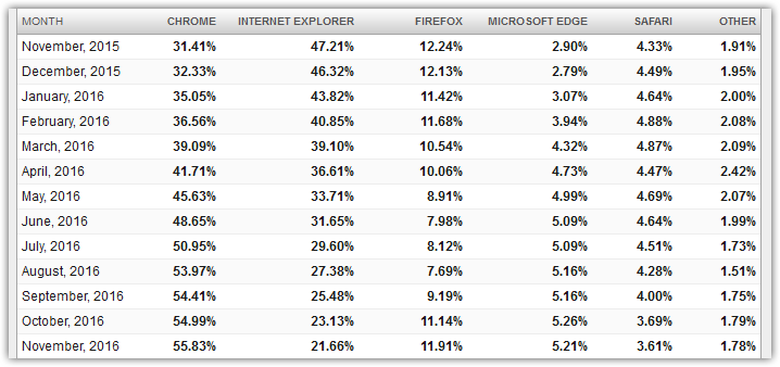chrome-vs-internet-explorer-vs-firefox-vs-edge