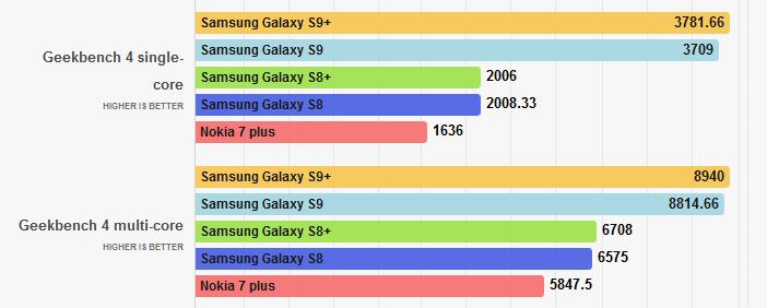 Тест смартфонов с процессорами Snapdragon 845, 835 и 660