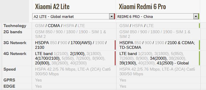 A2 Lite и Redmi 6 Pro поддерживаемые сети