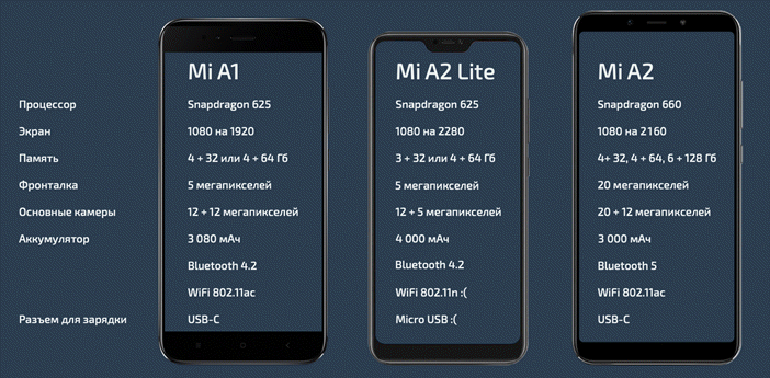 Отличия Mi A1, A2 Lite и A2