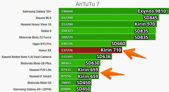 Kirin 710 и 659 сравнение в Antutu