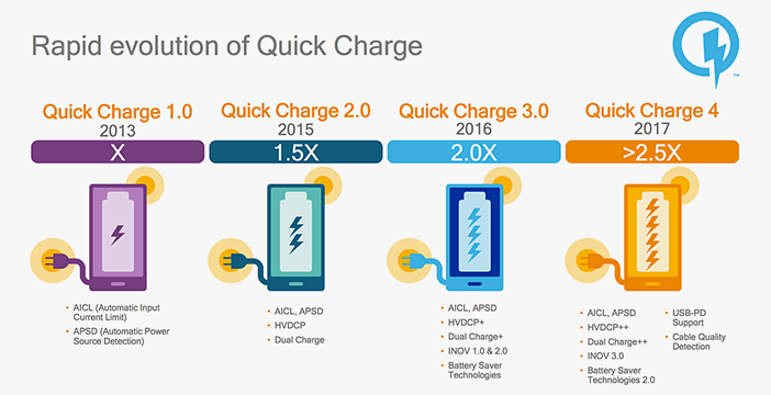 Разница быстрой зарядки Qualcomm