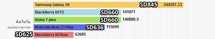 Snapdragon 660, 636 и 625 тестирование