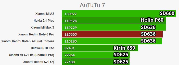Snapdragon 660, 636 и 625 в Antutu