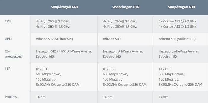 Таблица отличий Snapdragon 660, 636, 630