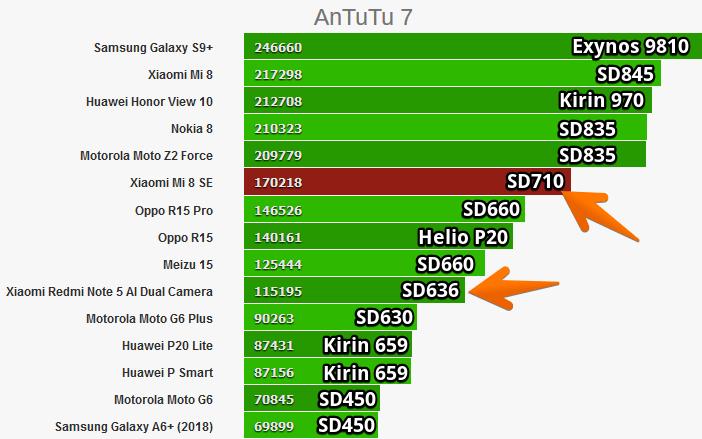 Рейтинг мобильных процессоров в AnTuTu
