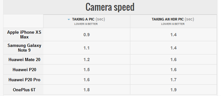 Mate 20, P20 и P20 Pro сравнение скорости камеры