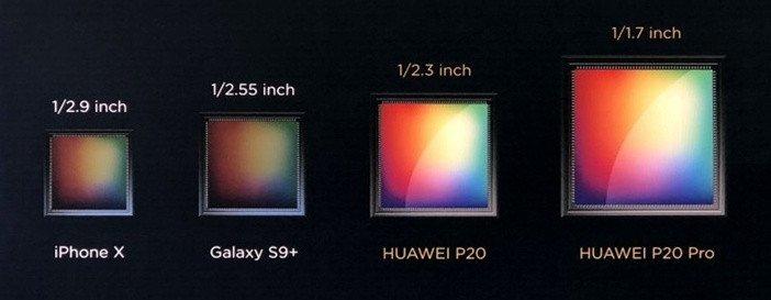 P20 и P20 Pro размеры сенсоров камер