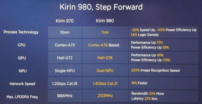 Характеристики Kirin 980 в сравнении с 970