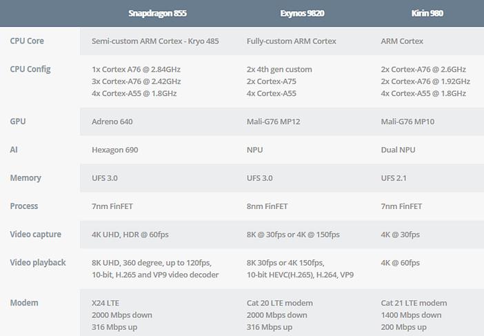 Отличия Snapdragon 855, Exynos 9820 и Kirin 980