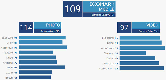 S10 тест камеры рейтинг DxOMark