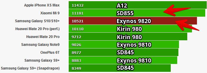 Mi 9 против S10 в тесте GeekBench (2)