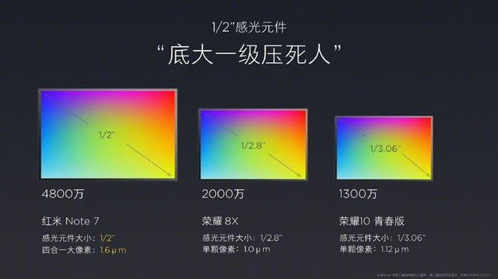 Размер сенсора камеры Redmi Note 7