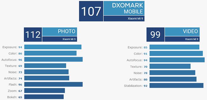 Mi 9 тест камеры рейтинг DxOMark
