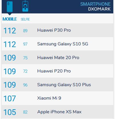Рейтинг смартфонов DxOMark
