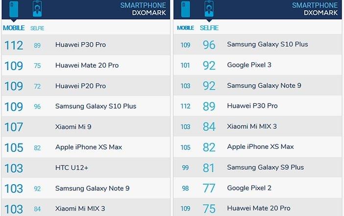Рейтинг камер Huawei P30 Pro и Mate 20 Pro