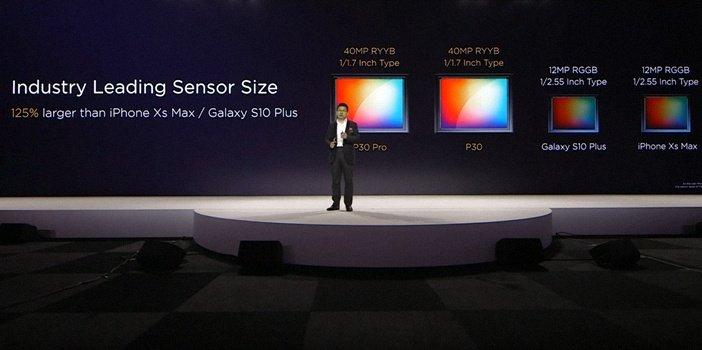 Размер сенсоров камер P30 и P30 Pro против Galaxy S10 и iPhone XS