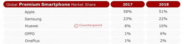 Статистика производителей премиальных смартфонов
