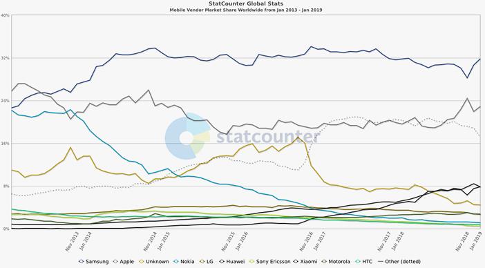 Рейтинг производителей смартфонов 2013-2019