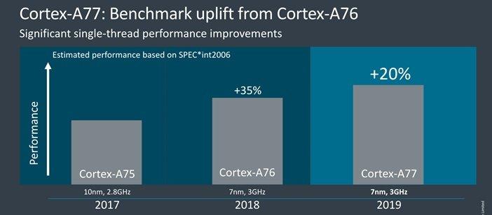 Разница производительности ядер ARM A75, A76 и A77