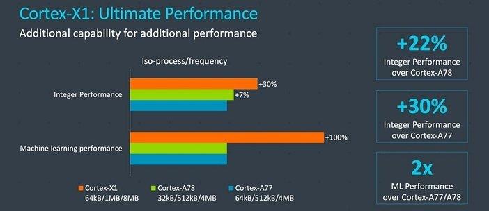 Cortex X1 - самые мощные ядра для мобильных процессоров