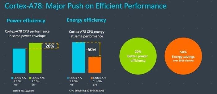 Ядра A78 быстрее и экономнее по части энергопотребления чем А77