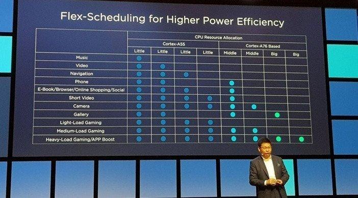 Использование разных по мощности ядер в процессоре Kirin 980