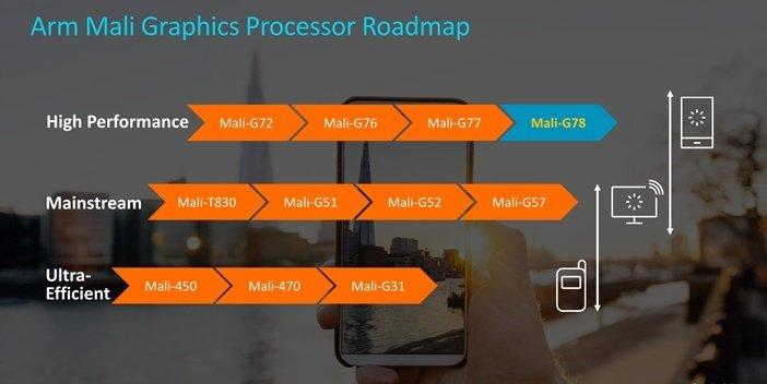G78 - новый графический процессор для смартфонов 2020 от ARM