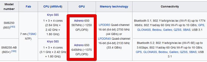 Adreno 650 - самая мощная в 2020 году GPU для смартфонов используется в Snapdragon 865
