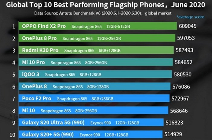 Рейтинг самых мощных мобильных процессоров в AnTuTu 8