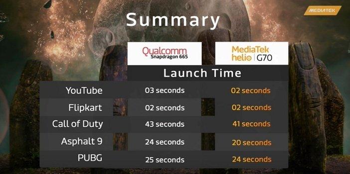 Сравнение Snapdragon 665 и G70 по скорости запуска приложений