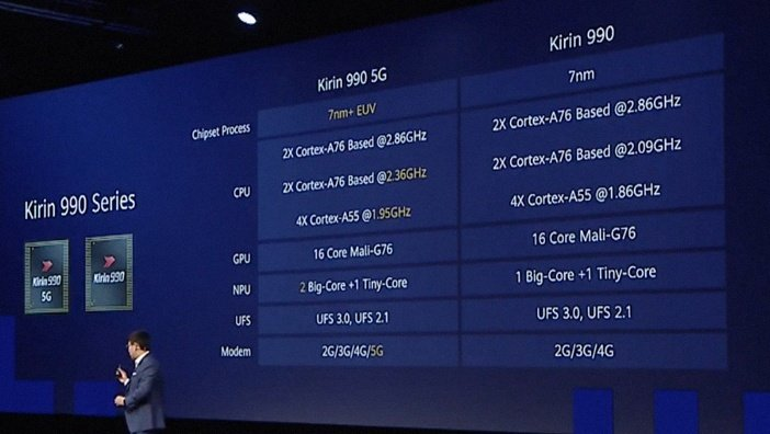 Сравнение процессоров Kirin 990 5G и Kirin 990
