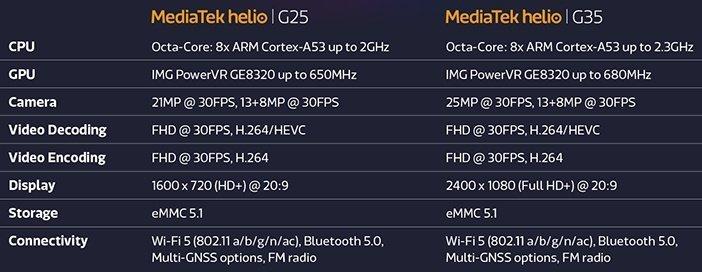 Таблица сравнения бюджетных Helio G25 и G35